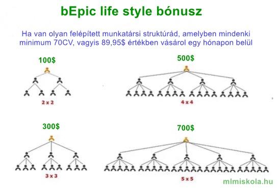 bEpic life style életmód bónusz